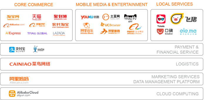 Alibaba ecosystem picture